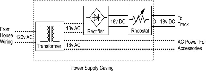 DC Power Demystified